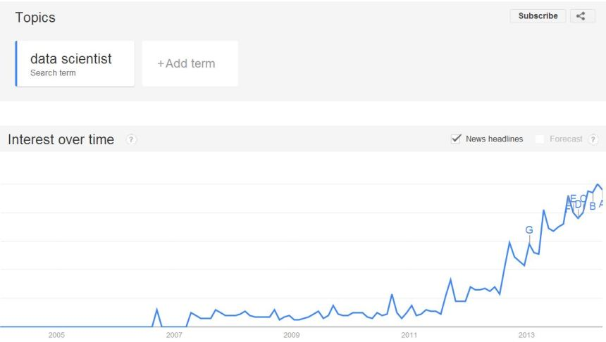 Google Trends Data Scientist