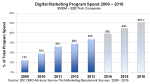 Digital Marketing Program Spend 2009 – 2016thomaswdinsmore