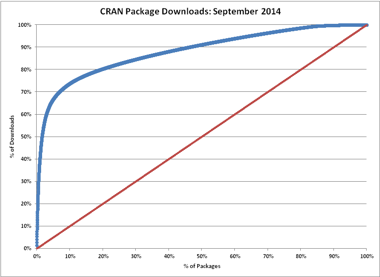 CRAN Downloads
