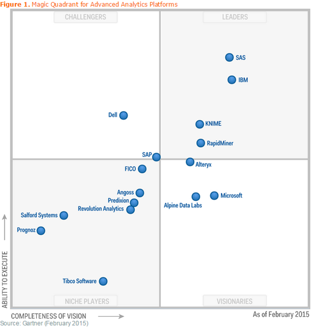 Gartner 2015 Magic Quadrant, Advanced Analytics