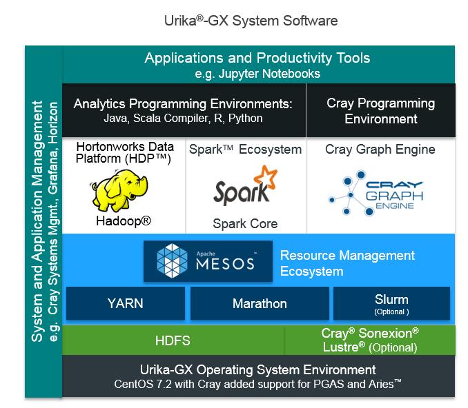 Cray-Urika-GX-system-software