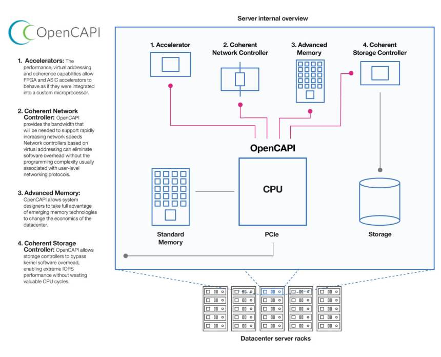 opencapi-architecture