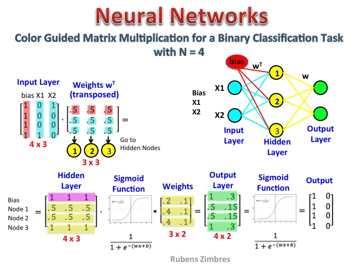 nn-matrix-multiplication