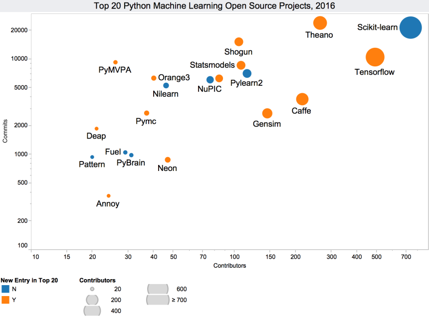 python-top20-2016-bubble-chart