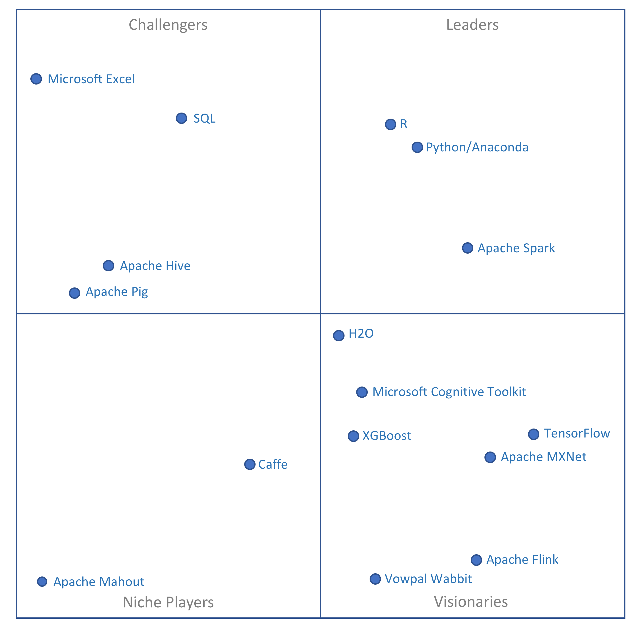 Gartner Looks At Data Science Platforms | ML/DL
