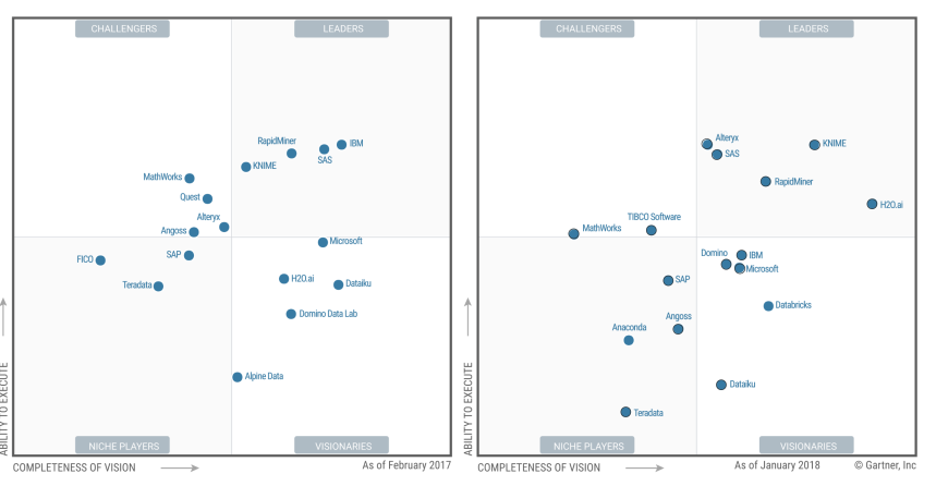 Notes on Gartner's 2018 Data Science and Machine Learning MQ